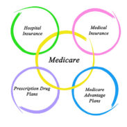A MEDICARE ADVANTAGE PLAN: IS IT MY BEST BET FOR 2019?